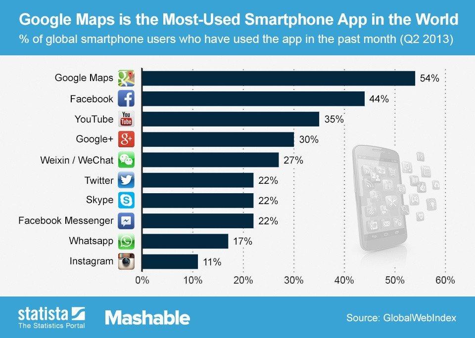 applicazioni più usate al mondo app
