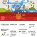 Infografica cosa causa un terremoto
